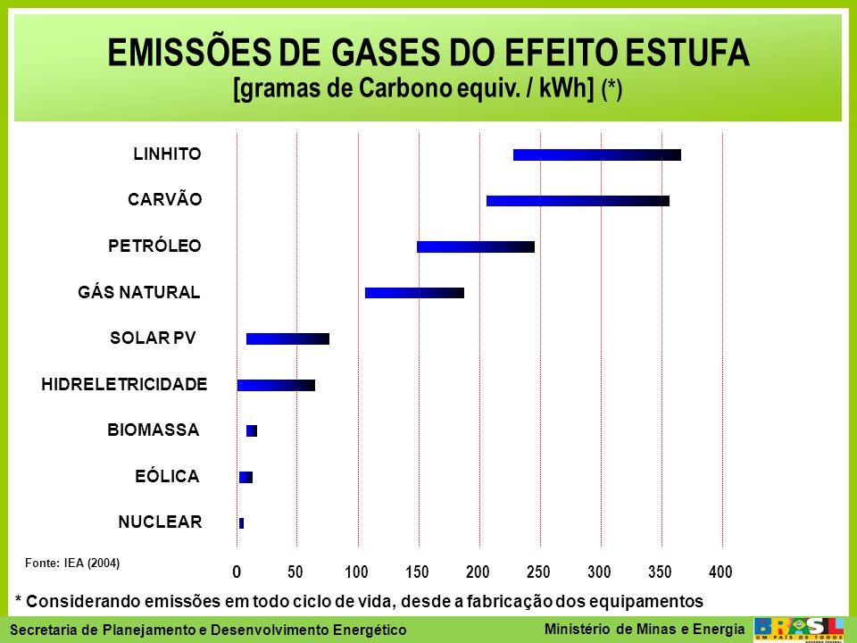 EMISSÕES DE GASES DO EFEITO ESTUFA [gramas de Carbono equiv. / kWh] (